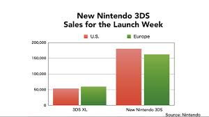 nintendo 3ds xl black friday sales new 3ds xl sales already buoying slumping 3ds performance polygon