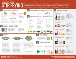 Cooking Infographic by Guide To Stir Frying Visual Ly