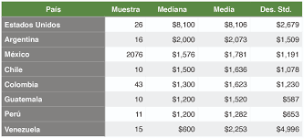 sueldos profesionales en mxico 2016 estudio de salarios sg 2015 sg buzz