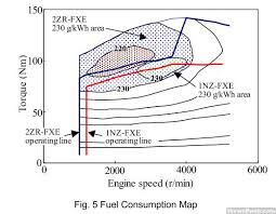 toyota prius petrol consumption tww arghx s technical ramblings thread