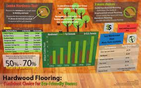 hardwood flooring infographic