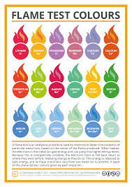 Different Shades Of Purple Names Compound Interest Metal Ion Flame Test Colours Chart