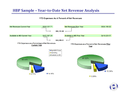 Sample Financial Report Hbp Reports Hbp Services Inc
