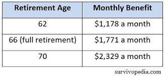 Social Security Retirement Age Table Social Security U2013 How To Make The Most Out Of It Survivopedia