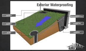 affordable high quality exterior waterproofing membrane basement