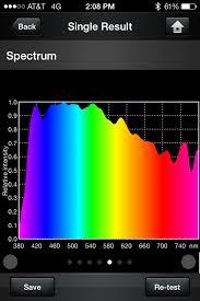 Spectrum Lighting Using Full Spectrum Lighting Leds For Plant Growth U2013 High Cri Led