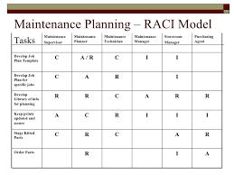 Raci Template Exle Maintenance Plannning Rasci Matrix Template