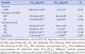 bauchspeicheldr senschw che in vitro cytotoxicity and anti herpes simplex virus type 1
