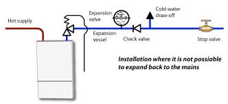 plumbing articles unvented water sorage systems