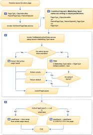 layout page null algorithm showing detailed page layout processing by web services