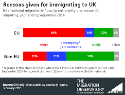 why do immigrants come to the uk fact
