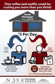nova home loans tucson arizona