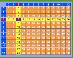 11 Multiplication Table Free Worksheets Tables From 11 To 20 Free Math Worksheets For