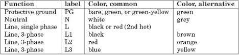 standard wiring color codes plc plc ladder plc ebook plc