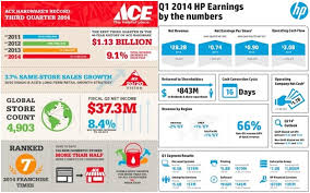ace hardware annual report what do financial earnings and comic books have in common commpro biz