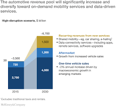 disruptive trends that will transform the auto industry mckinsey