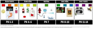 ácidos y bases qué es el ph y la escala de ph