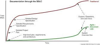 best practices for agile lean documentation