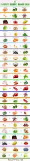 best 25 clean eating ideas on pinterest healthy shopping lists