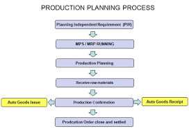 sap production order table to sap pp production planning