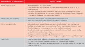using the right medium devising a communications plan
