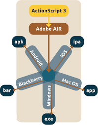 adobe air apk what are adobe air extensions easy extensions