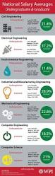42 best careers images on pinterest engineers career and