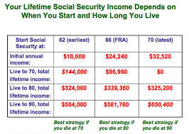 social security benefits table when should you start social security benefits do the math cbs news