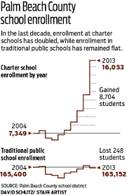 florida u0027s charter schools unsupervised investigation