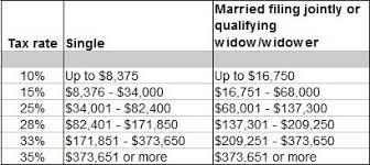 federal tax tables single tax questions federal tax brackets