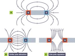 bbc bitesize gcse physics magnets revision 2
