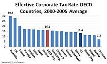 nys tax table corporate tax in the united states