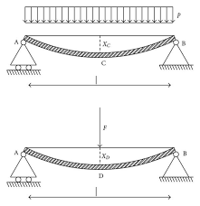 Beam Deflection Table by Deflection Of A Simply Supported Beam Under Uniformly Distributed
