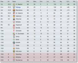 la liga live scores and table football manager 2012 malaga story season 5 report ups and downs