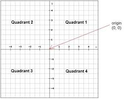 coordinate plane graphing the coordinate plane algebra 1 visualizing linear functions