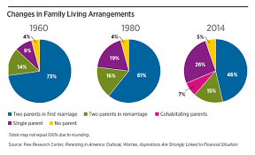 living arrangements nais trendbook excerpt growing diversity in family living