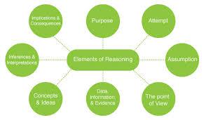 design thinking elements how to apply critical thinking using paul elder framework