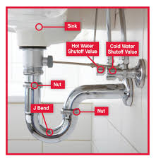 kitchen sink drain kit most necessary kitchen sink plumbing kit home depot how to unclog