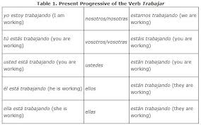 irregular progressive tense verbs and spanish poetry lessons