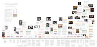 home design evolution architecture top evolution of architecture timeline home design