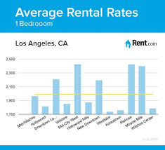 los angeles rental average rental rates for a three bedroom apartment in los angeles
