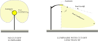 Types Of Light Fixtures Unified Development Code Document Viewer