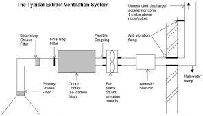 home kitchen exhaust system design luxury design home kitchen exhaust system design