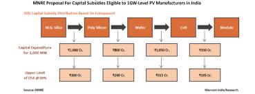 pv plan india 1 71bn local pv manufacturing plan taiyangnews
