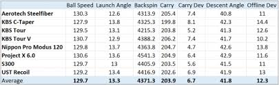 Recoil Table 2014 Iron Shaft Shootout Top Rated Steel And Graphite Iron Shafts