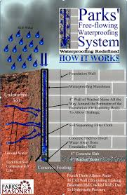 interior waterproofing vs exterior waterproofing parks u0027 free