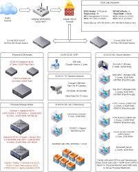 Home Lab Network Design 100 Cat6 Home Network Design Cat 5 Wiring Diagram Hdmi