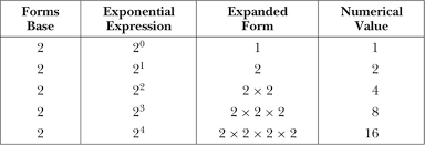 topics in integers learning mathematics through reading and
