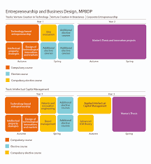 entrepreneurship and business design chalmers