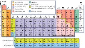 How Many Groups Are On The Periodic Table Periodic Table Structure